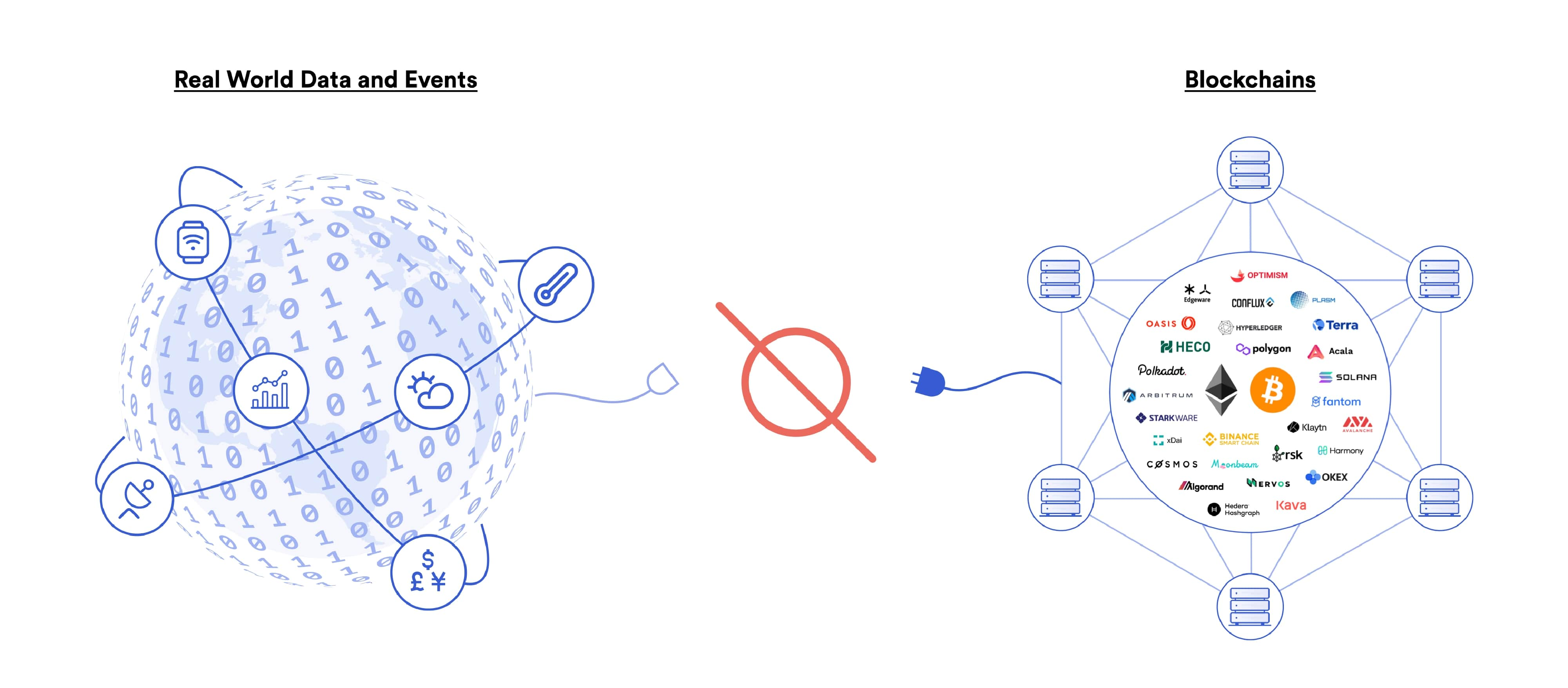 Centralized oracles