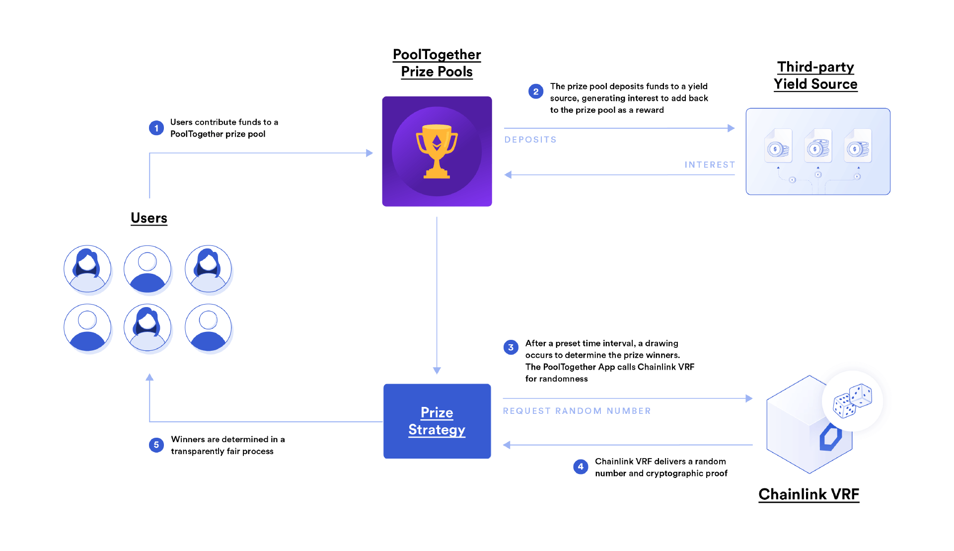 Chainlink VRF powers PoolTogether with verifiable randomness.