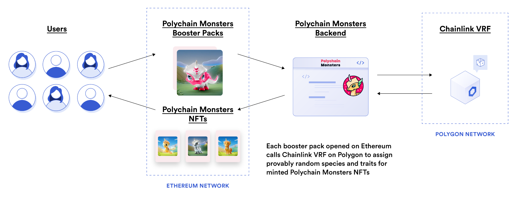 A diagram showing how Polychain Monsters uses Chainlink VRF to assign provably random species and traits to NFTs.