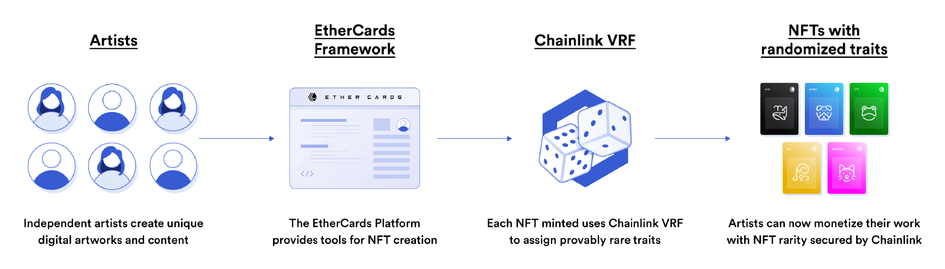 Chainlink VRF powers Ether Cards with verifiable randomness