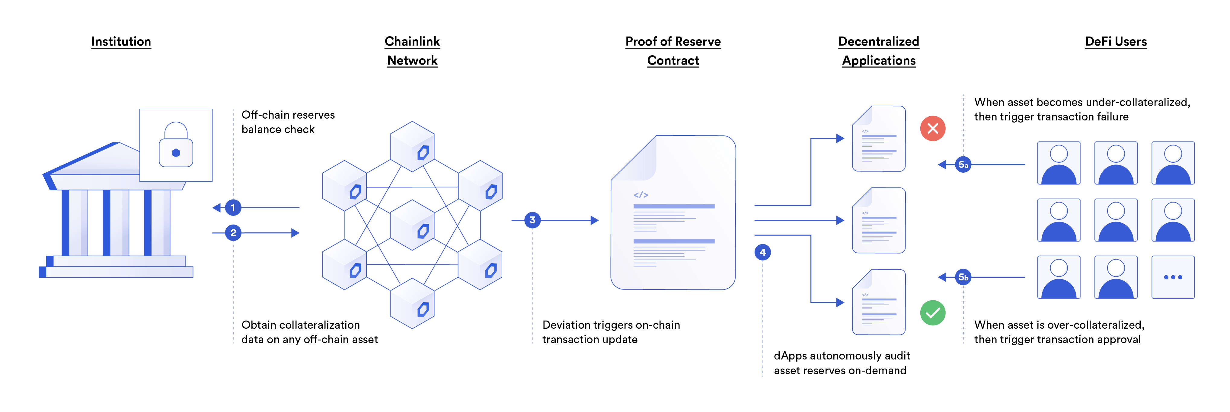 Diagram of Chainlink Proof of Reserve, for on-chain reserves