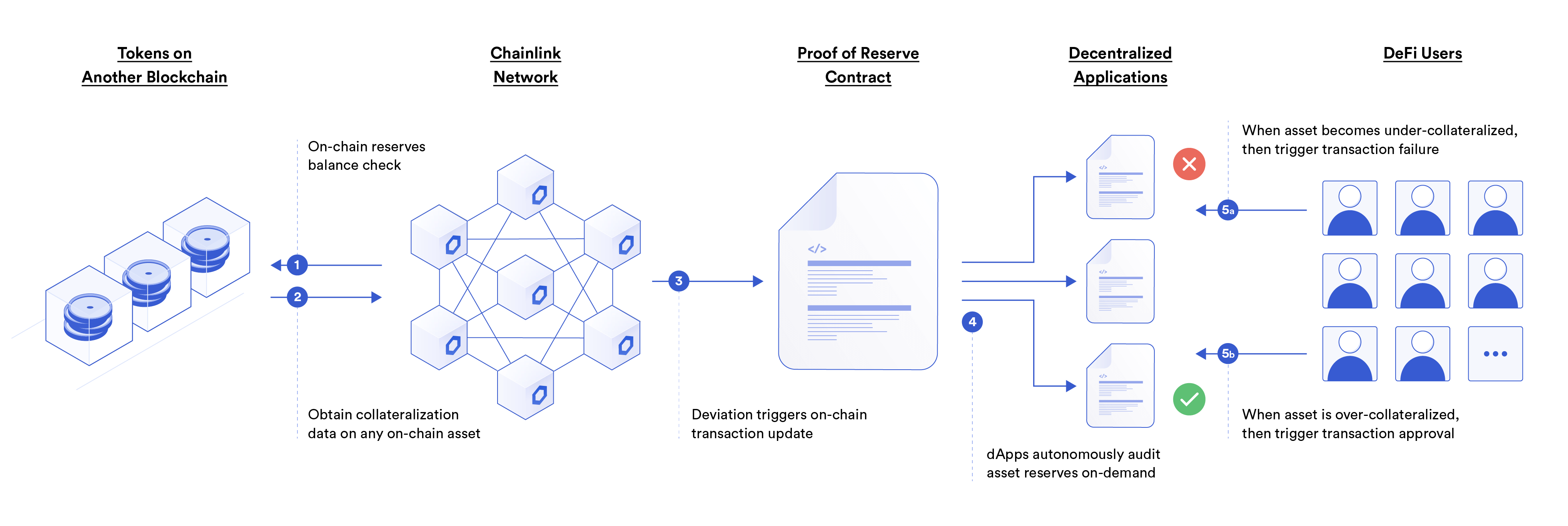 Diagram of Chainlink Proof of Reserve, for off-chain reserves