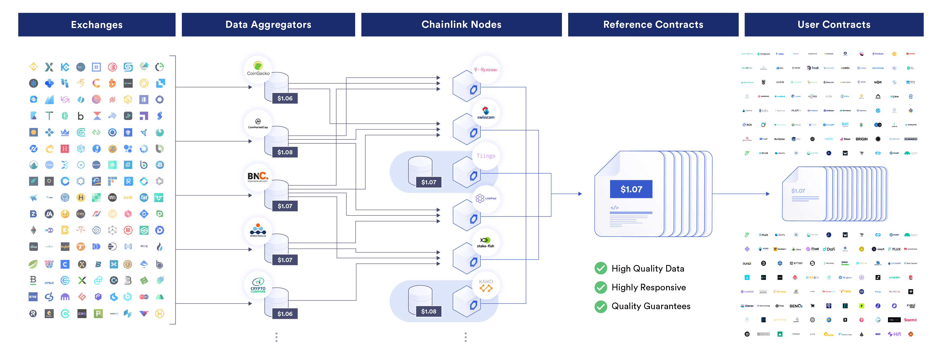 Decentralized oracle networks ensure highly reliable market data
