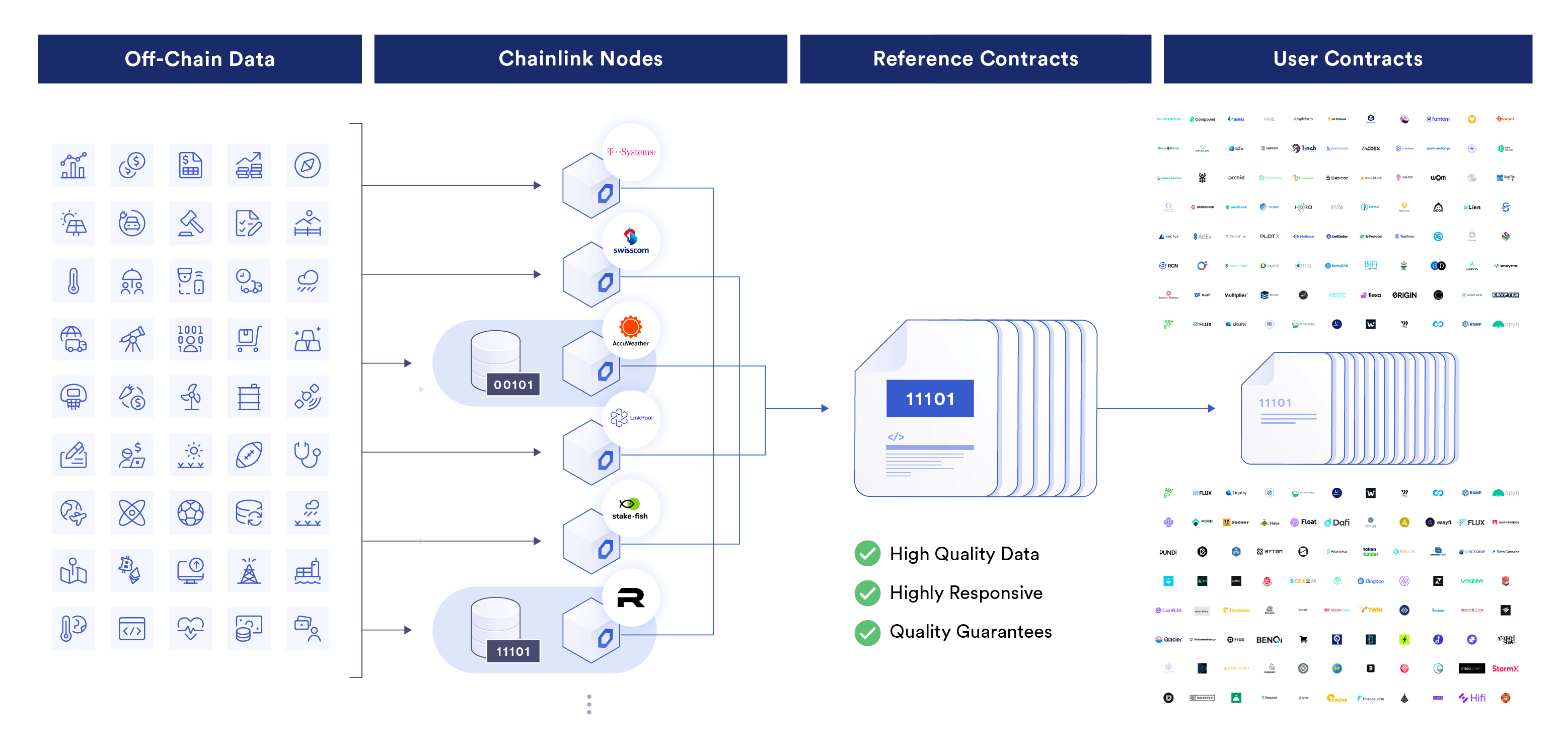 Generalized off-chain data feeds for any data type