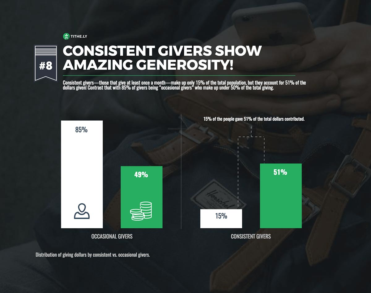 Digital Giving by Occasional vs. Consistent Givers