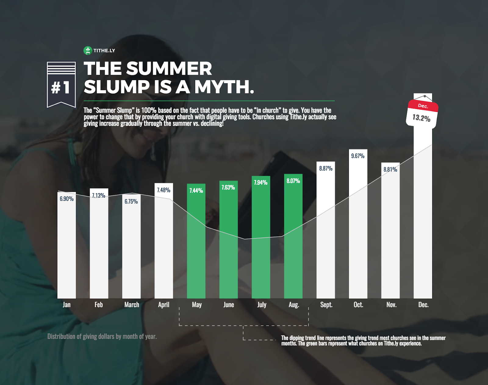8 Ways to Break Out of a Summer Giving Slump