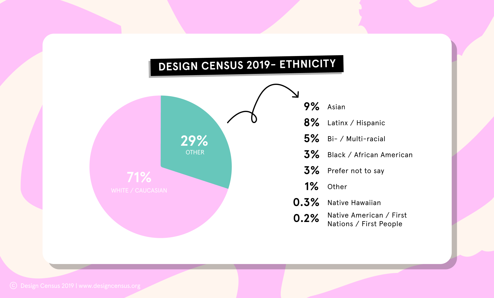 Data of diversity in design in 2019. 71% White, 29% other.