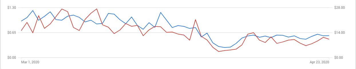 Example PPC Stats During CoronaVirus