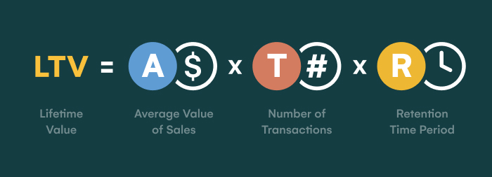 Lifetime Value equals Average Value of Sales Times Number of Transactions Times Retention Period