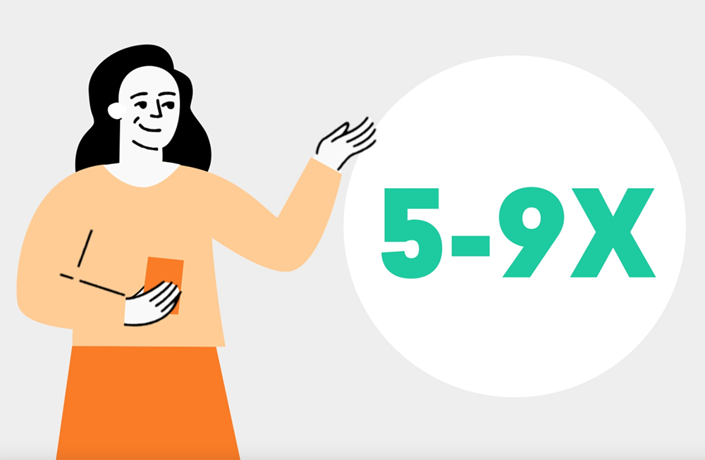 An illustration of a woman with a 5 to 9 times return on investment sign.