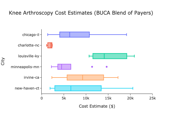Box plot showing the variation in knee arthroscopy costs within and across Chicago, Charlotte, Louisville, Minneapolis, Irvine, and New Haven