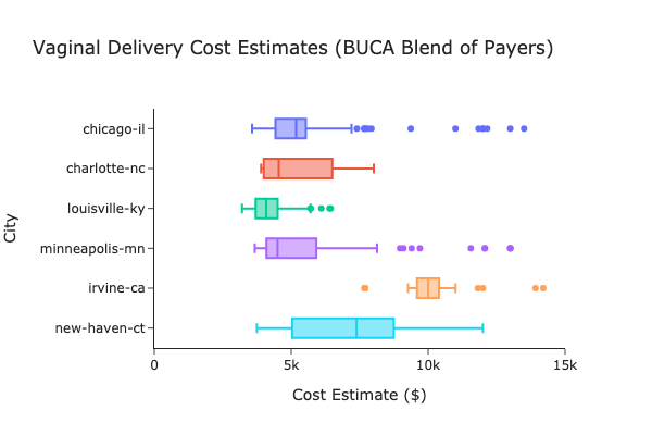 Box plot showing variation in vaginal delivery costs across 6 different US cities