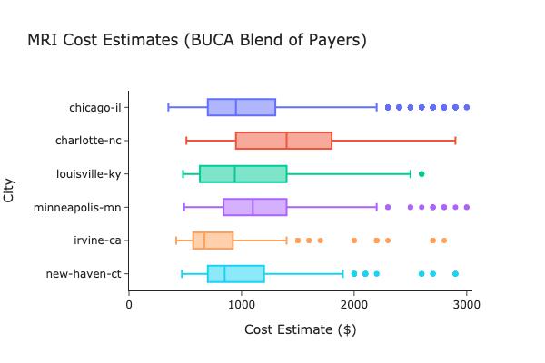Box plot showing MRI cost variation across markets