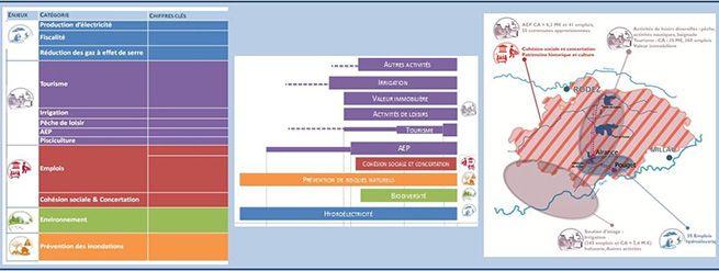 EDF value creation methodology