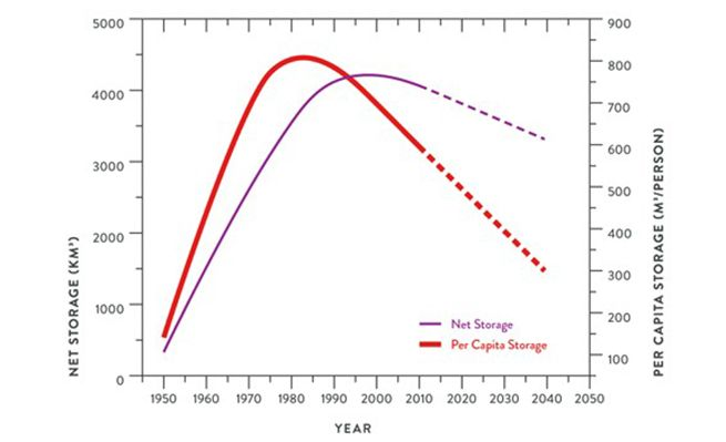 graph - water storage - Entura