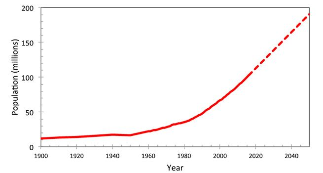 Figure 2 - population of Ethiopia (values projected to 2050 by World Bank)