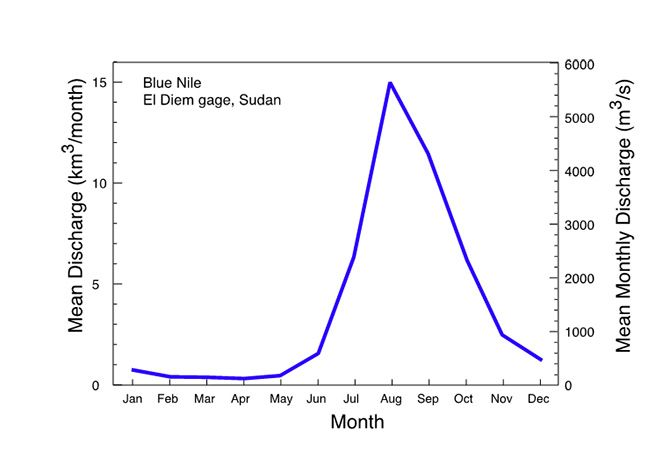 Figure 1 - mean monthly flows for Blue Nile near dam site (after Conway 1997)