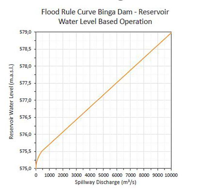 Flood 6 - flood rule curve at Binga dam - reservoir water level based operation
