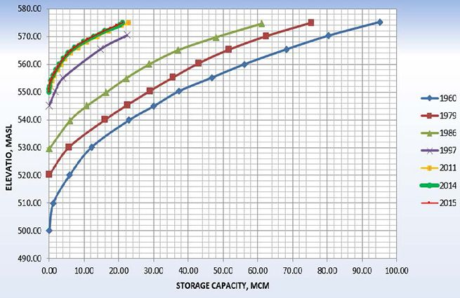 Figure 3 - storage capacity (Mm3) and elevation (masl) curve of Binga reservoir from 1960 to 2015