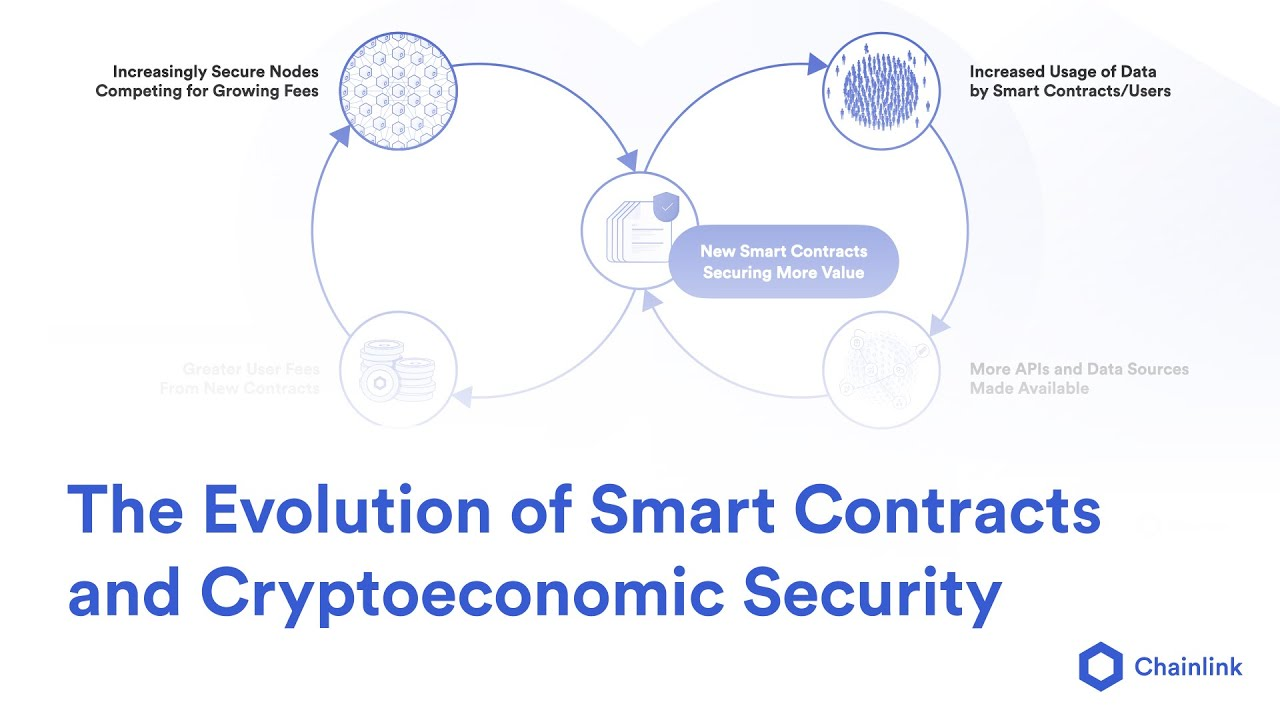 The Evolution of Smart Contracts and Cryptoeconomic Security