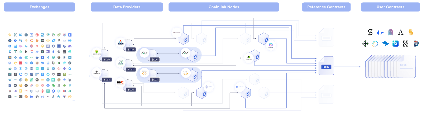 Layers of data aggregation in the Chainlink Network