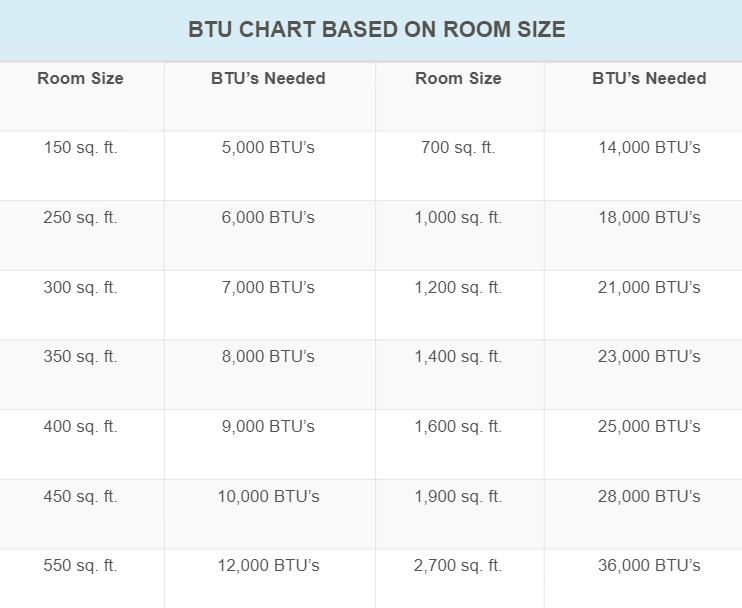 btu chart based on room size