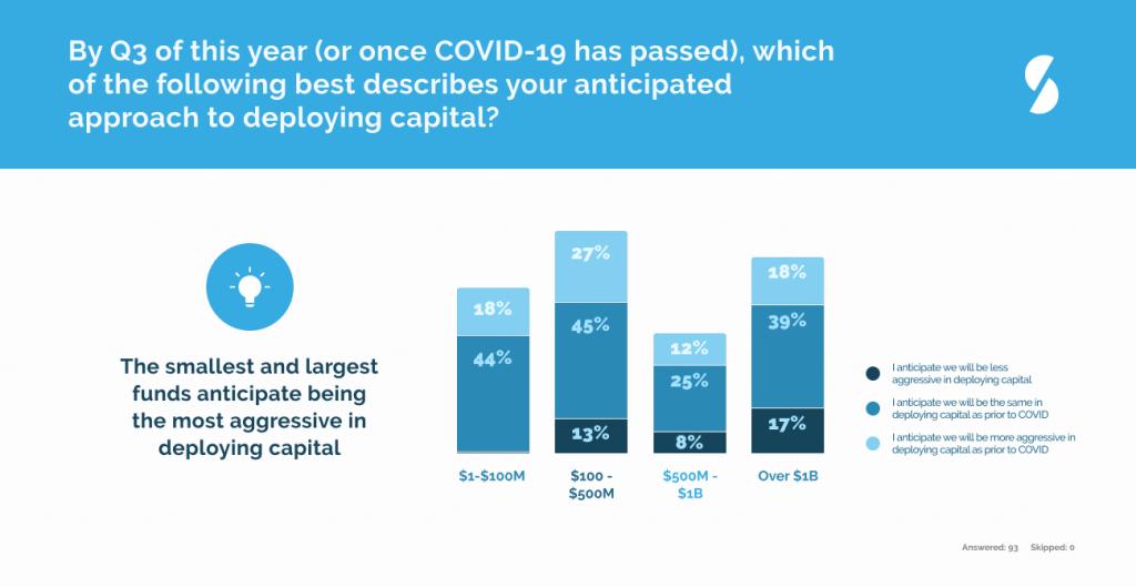 Private Equity Venture Capital Coronavirus Covid-19 deploying capital