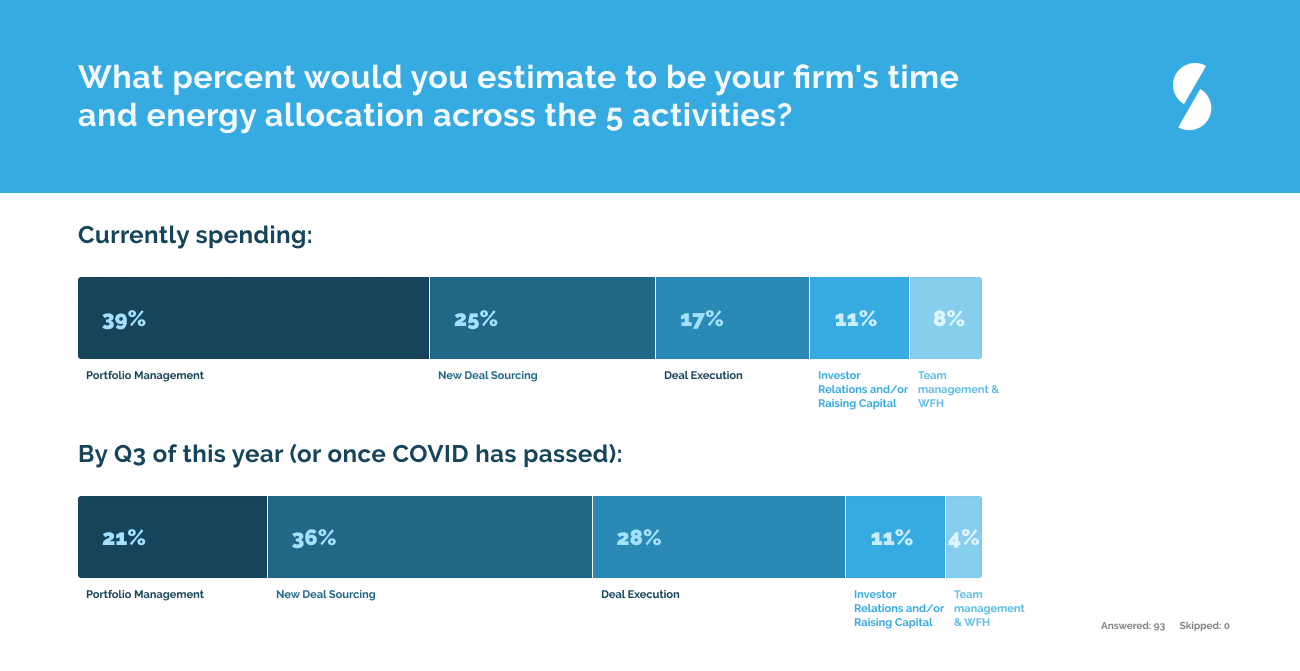 Five Insights on How Fund Size Is Influencing Private Equity and Venture Capital response to COVID-19