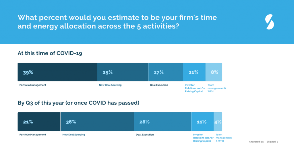 private equity venture capital covid-19 time allocation portfolio management deal sourcing
