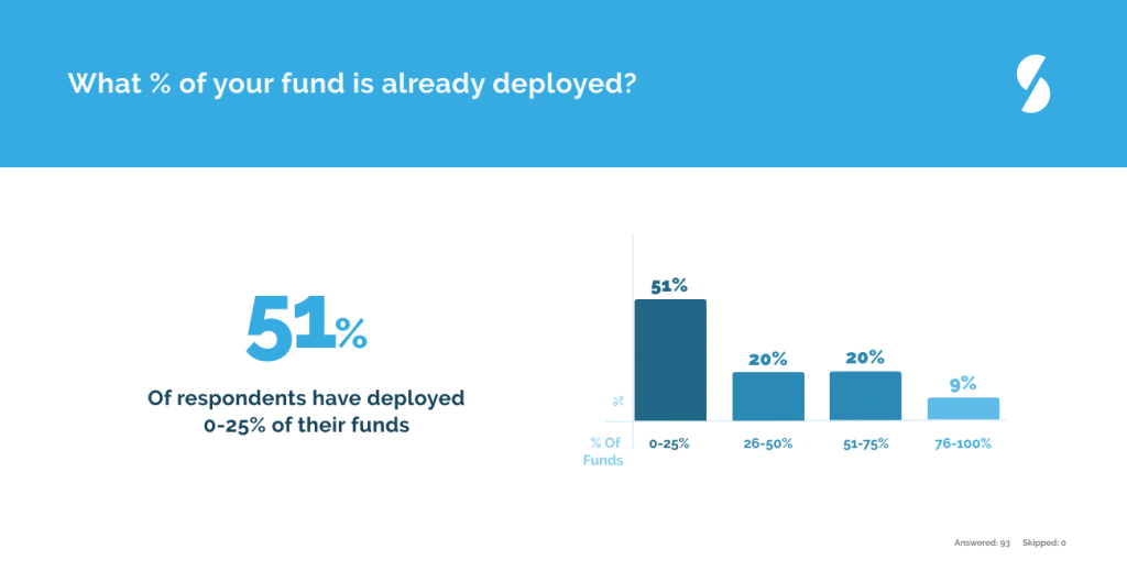 Private Equity Venture Capital Percent of Funds Deployed Covid-19
