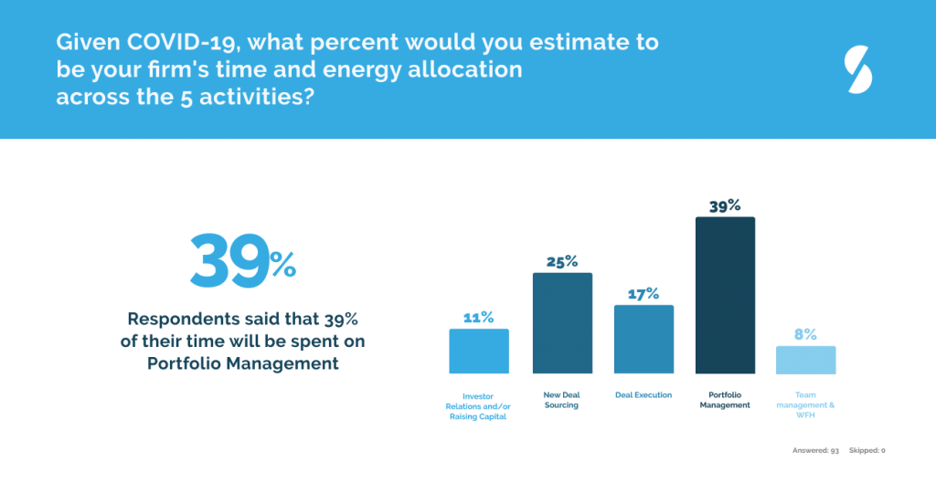 Given Covid-19, what percent would you estimate to be your firm's time and energy allocation across the 5 activites?