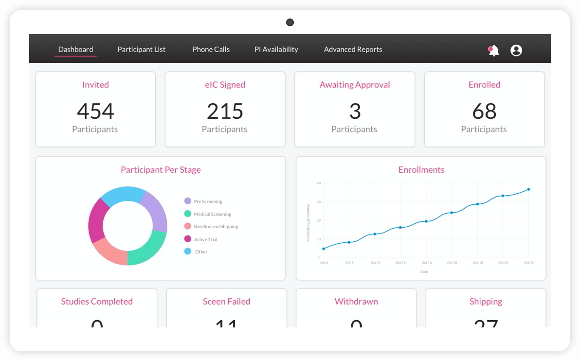 An example of what a customized study dashboard may look like for an ObvioHealth client (on tablet).
