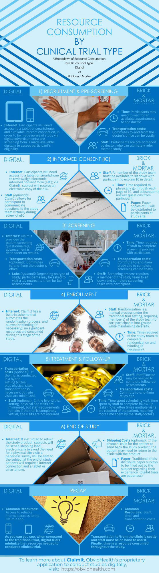"An infographic that compares research consumption in a traditional ""on-site"" clinical trial vs. a digital ""virtual"" clinical trial"
