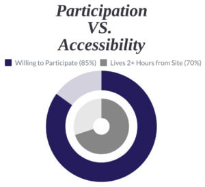 A circle graph showing the number of participants willing to join a clinical trial (85%) and those who live more than two hours away from a site location (70%).