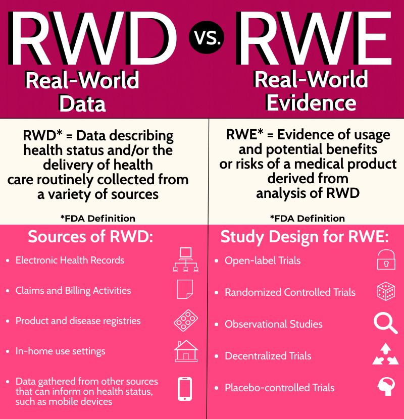 Infographic detailing the differences between real-world data and real-world evidence.