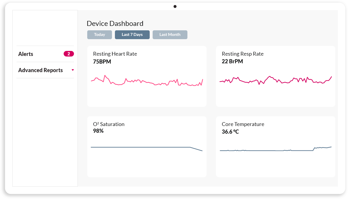 The study device dashboard showing the following vitals: resting heart rate, resting respiratory rate, O2 saturation, and core temperature.