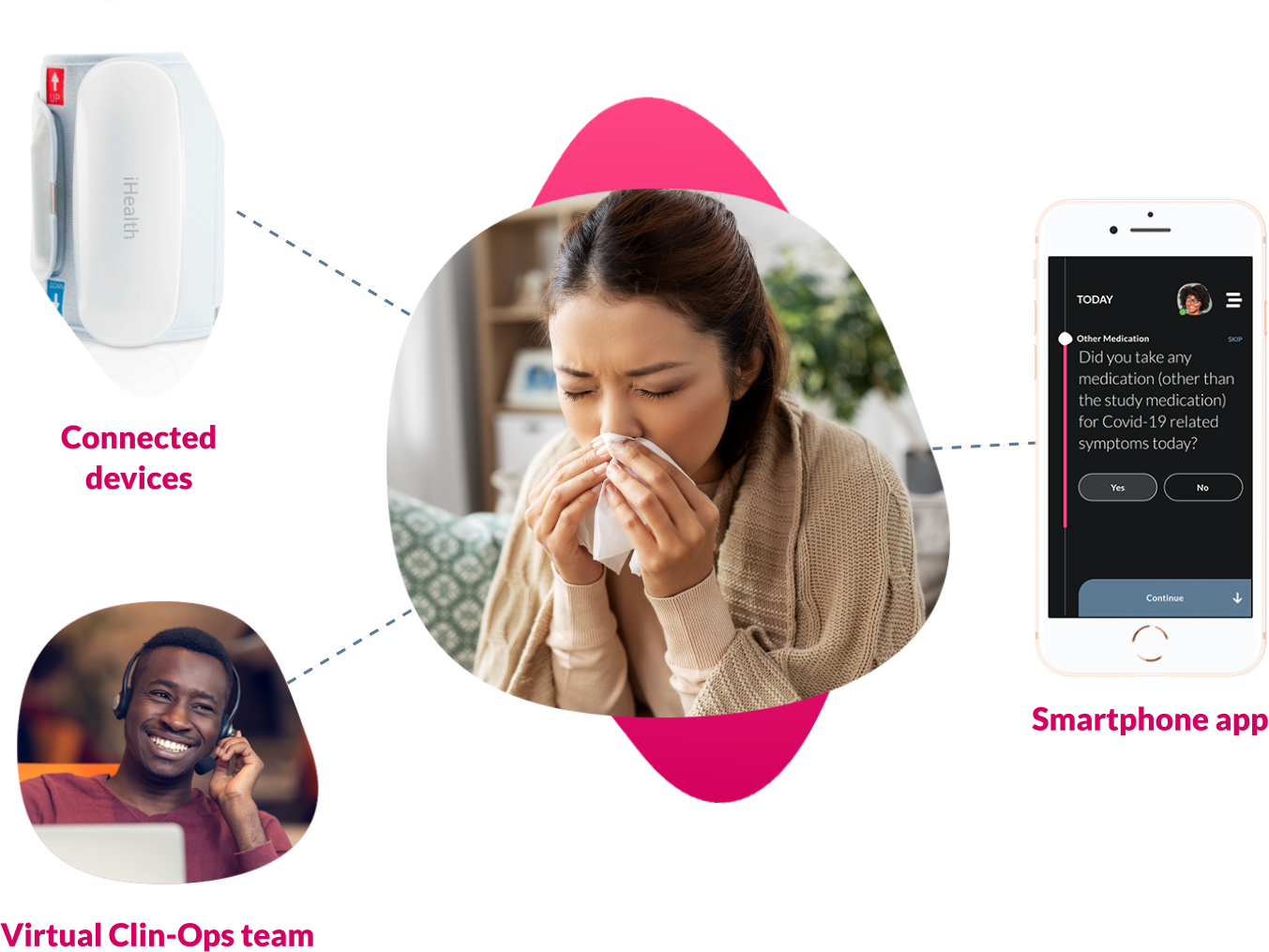 A graphic showing the various components used for remote patient monitoring in ObvioHealth's studies: connected devices, virtual clin-ops team, and the smartphone app.