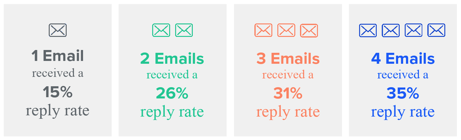 Email-Outreach-Reply-Rates