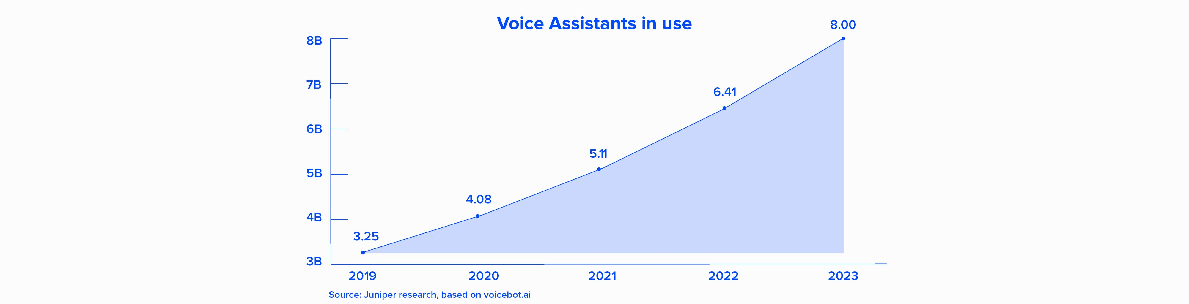 devices with voice assistance