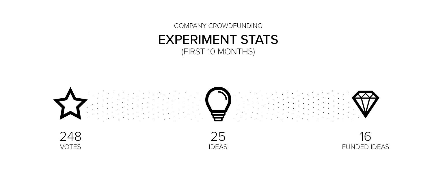 Company crowdfunding platform stats