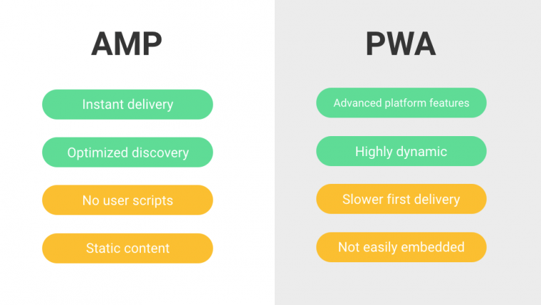 pwa vs amp