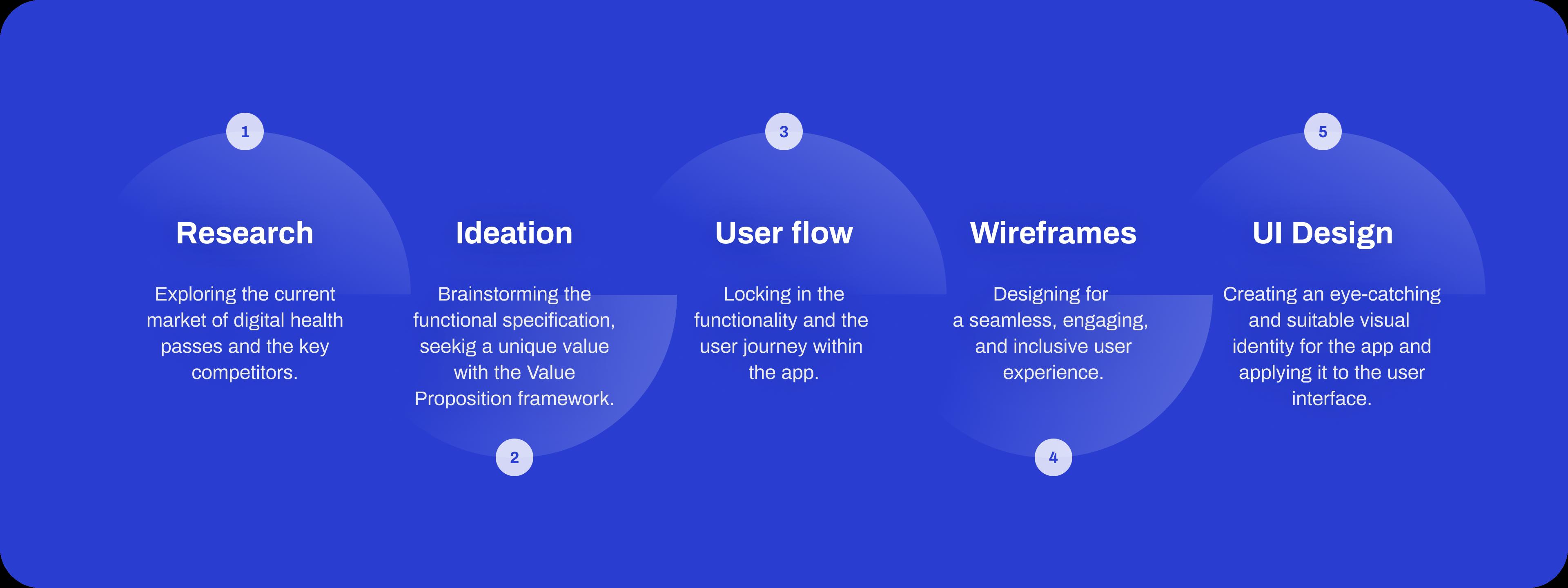 HealthPort design process visualization