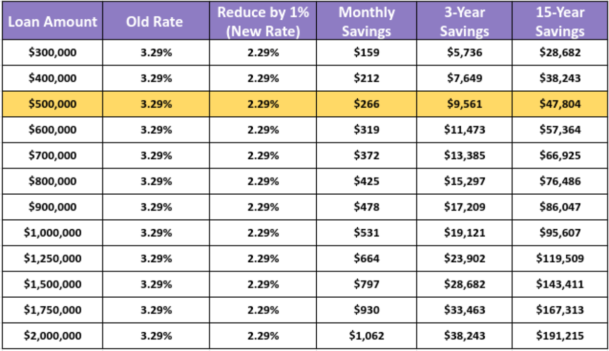 Examples of savings made when reducing a mortgage interest rate by 1% point