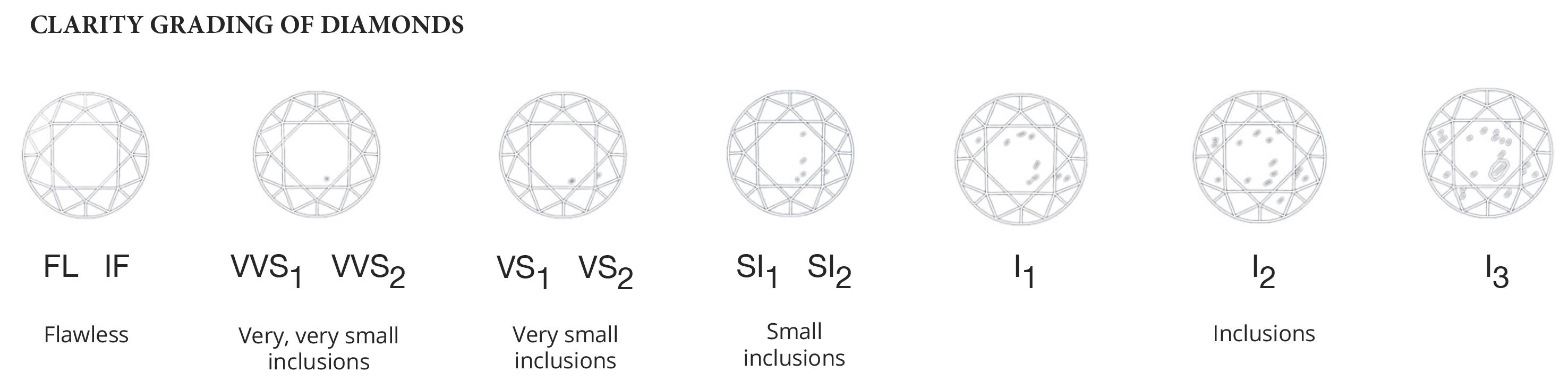 Jewellery Clarity Guide