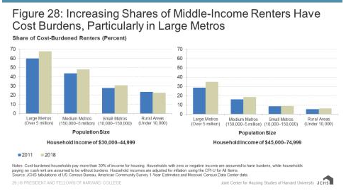 Charts showing Increasing shares of middle-income renters have cost burdens, particularly in large metros