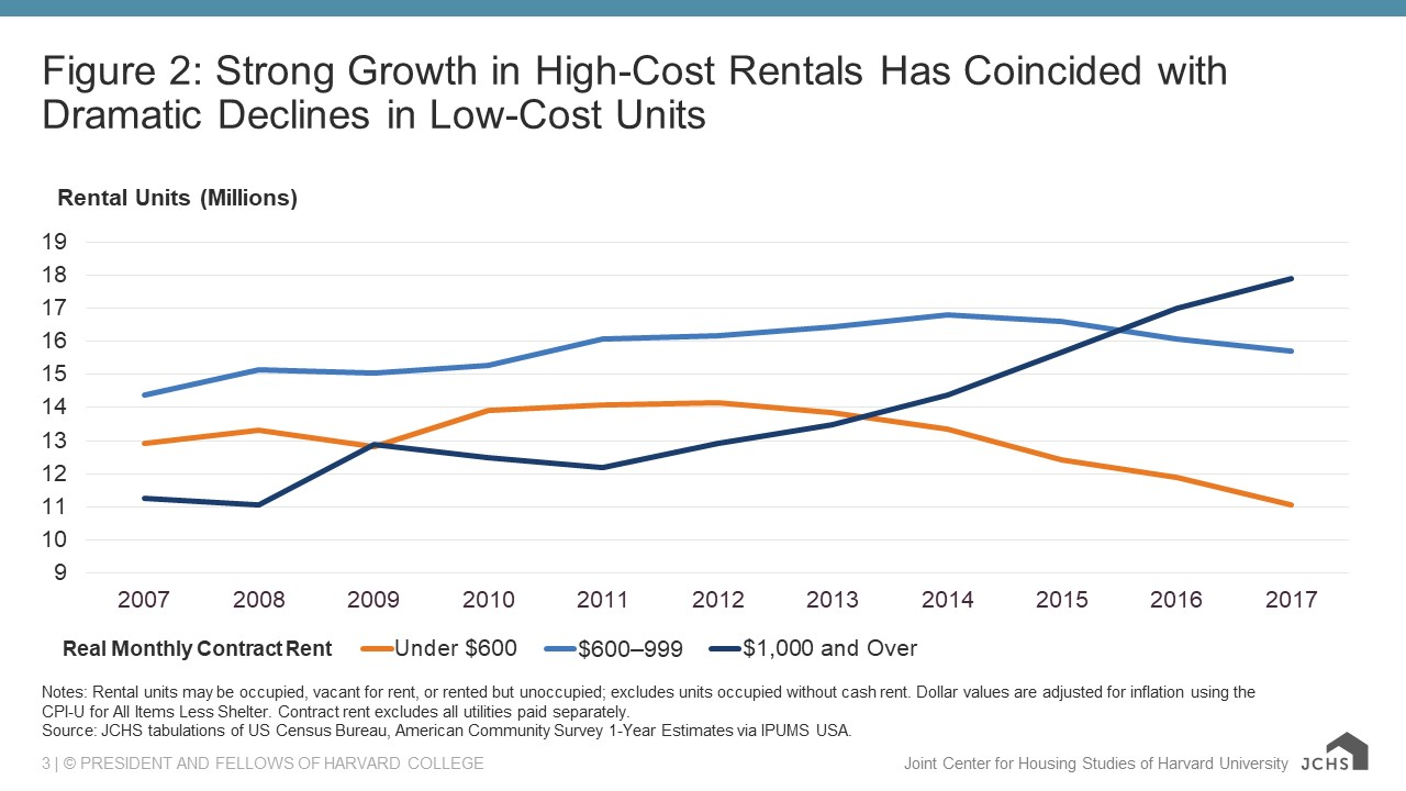 Chart showing strong growth in high-cost rentals has coincided with dramatic declines in low-cost units
