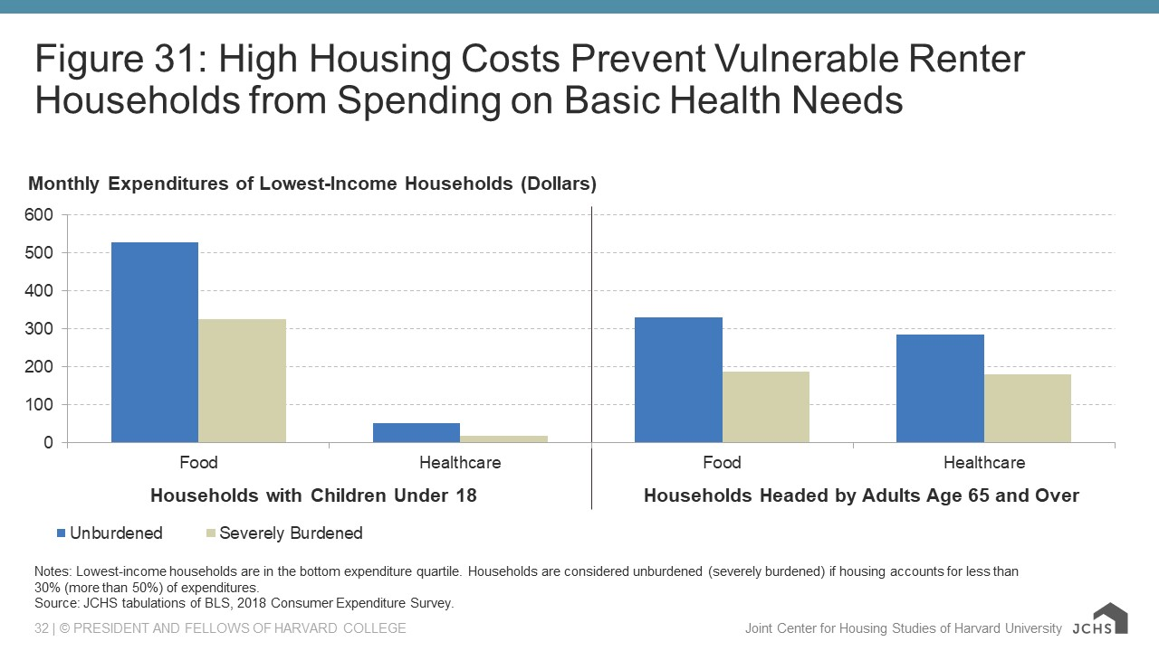 Chart showing high housing costs prevent vulnerable renter households from spending on basic health needs