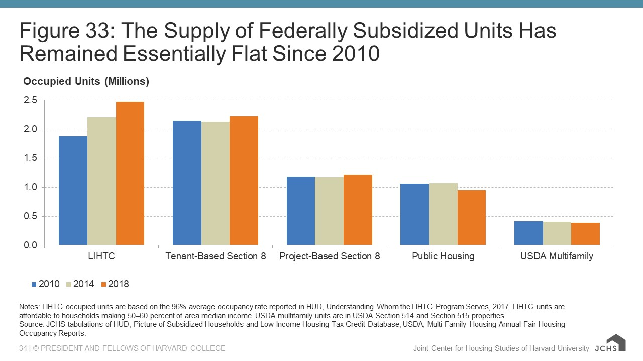 Chart showing the supply of federally subsidized units has remained essentially flat since 2010