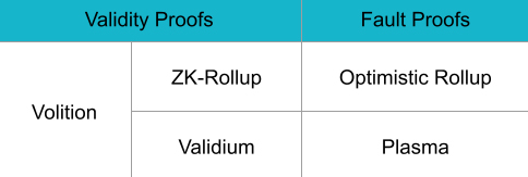 Table showing differences between validity and fault proofs.