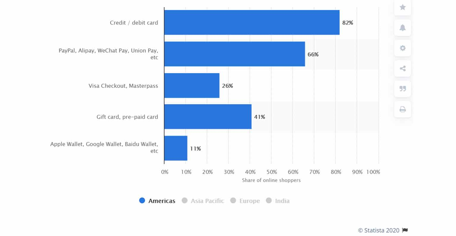 While credit and debit cards are still the most preferred payment methods for U.S. shoppers, a large portion likes the freedom to pay with third-party platforms.